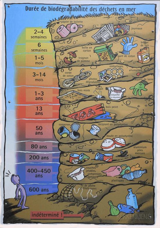 Durée de biodégradation des déchets en Mer
